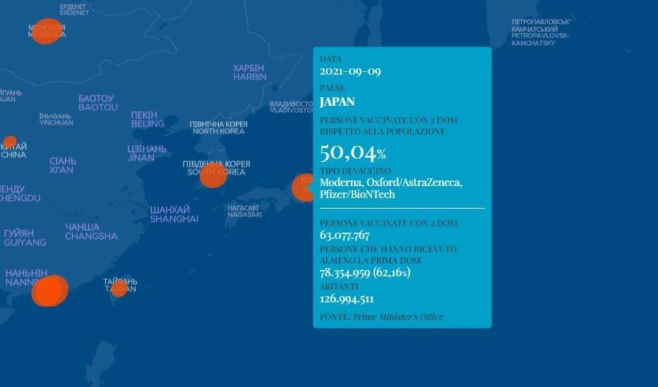 Дані щодо вакцинації у Японії