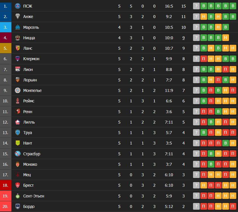 Таблиця французької Ліги 1