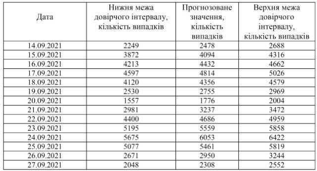 Прогноз кількості нових випадків коронавірусу
