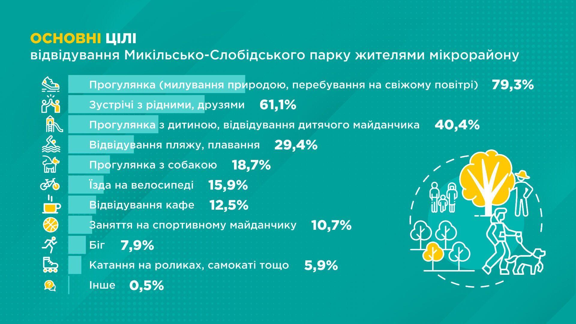 52,5% опрошенных хотели бы видеть в парке новые беседки, павильоны и навесы