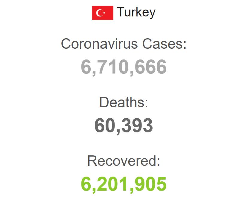 Захворюваність на коронавірус у Туреччині.