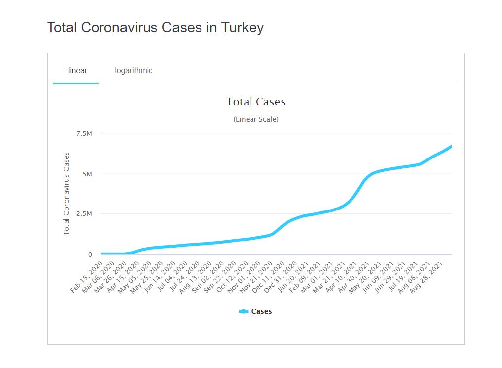 У Туреччині захворіло понад 6 млн осіб із початку пандемії.