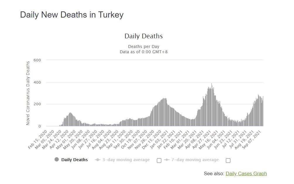 Смертність від коронавірусу в Туреччині.