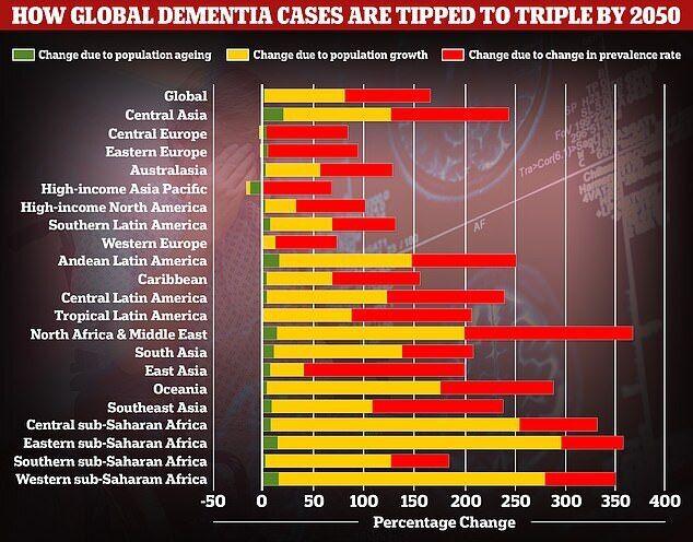 Болезнь Альцгеймера в мире
