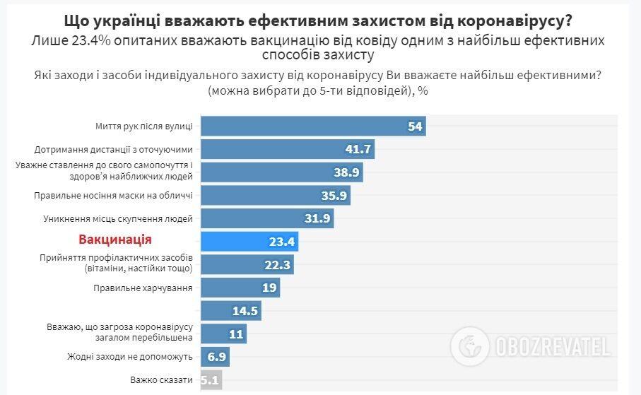 """Результати соцопитування Фонду """"Демократичні ініціативи імені Ілька Кучеріва"""" щодо коронавірусу."""