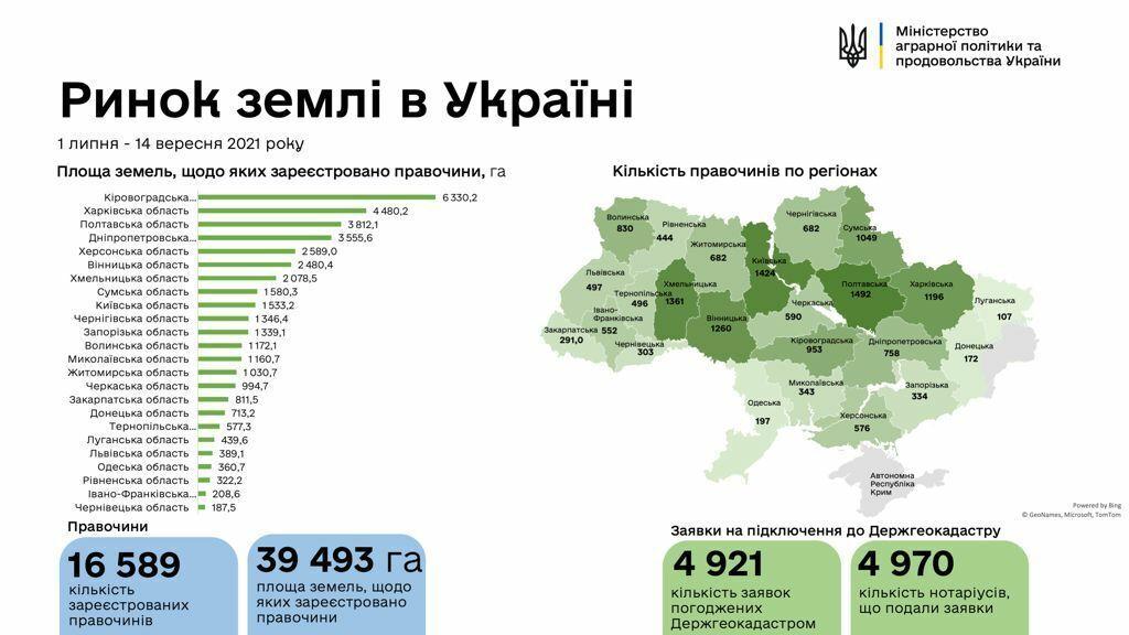 Количество земельных сделок по регионам