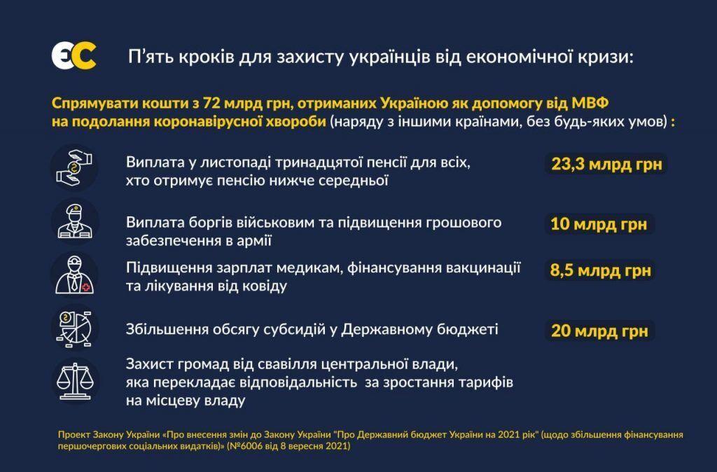 """В """"ЕС"""" предложили распределить средства на пять основных направлений"""