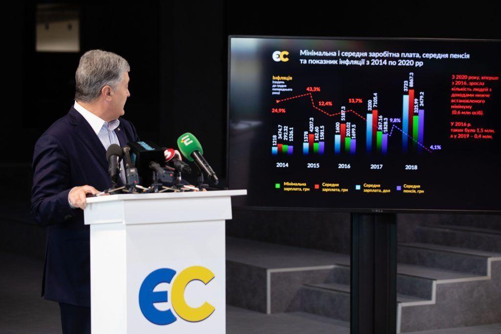 Порошенко представил изменения в бюджет