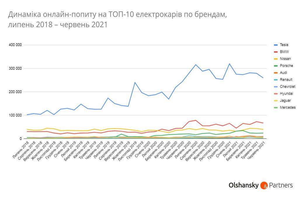 Наиболее популярный электрокар среди украинском – Tesla