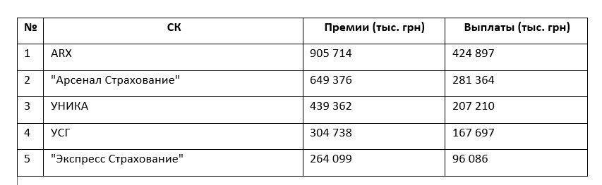 """СК """"Экспресс Страхование"""" корпорации """"УкрАВТО"""" вошла в пятерку лидеров сегмента КАСКО"""