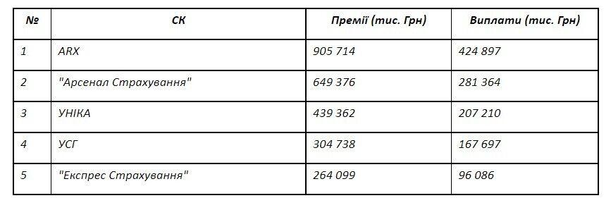 """СК """"Експрес Страхування"""" корпорації """"УкрАВТО"""" увійшла до п'ятірки лідерів сегмента КАСКО"""