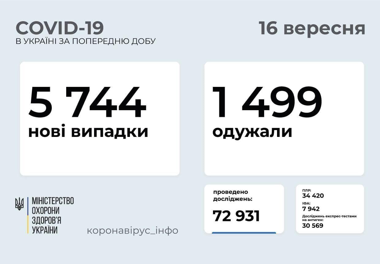 За добу в Україні захворіли 5,7 тисячі осіб.