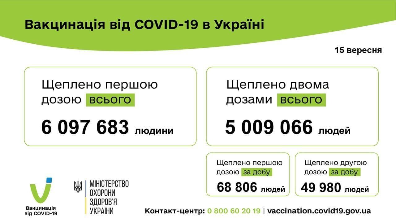 Telegram МОЗ України