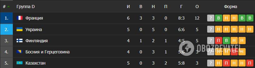 Таблица отборочной группы, в которой играет Украина