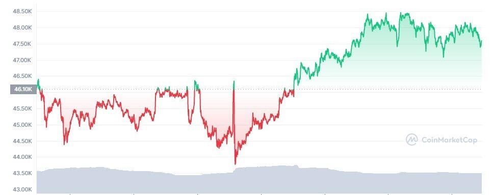 За тиждень валюта подорожчала на 3,3%