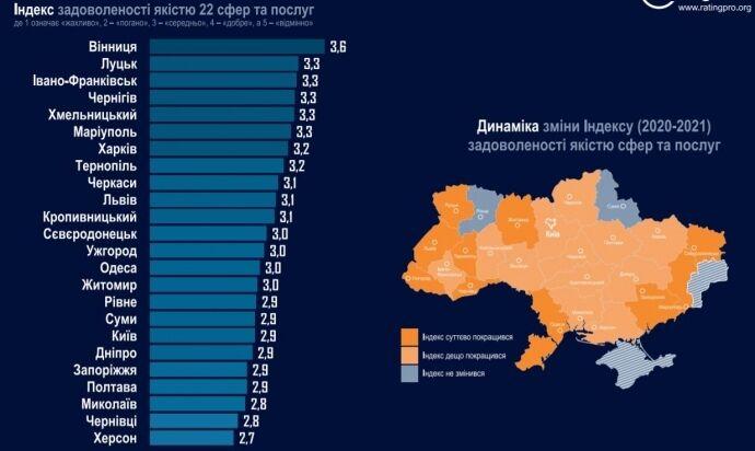 Рейтинг городов Украины-2021