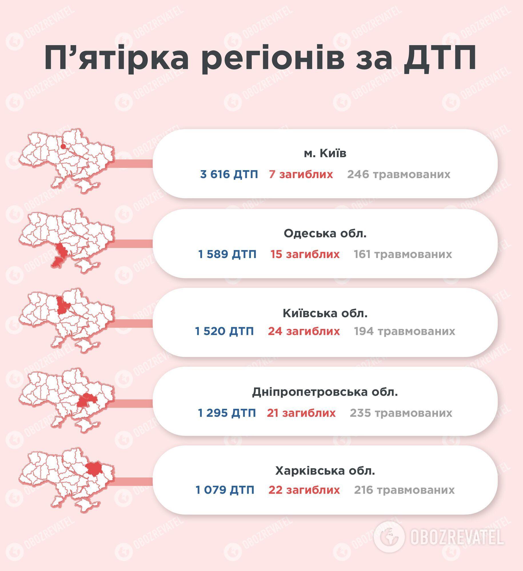 П'ятірка регіонів за кількістю ДТП в серпні.