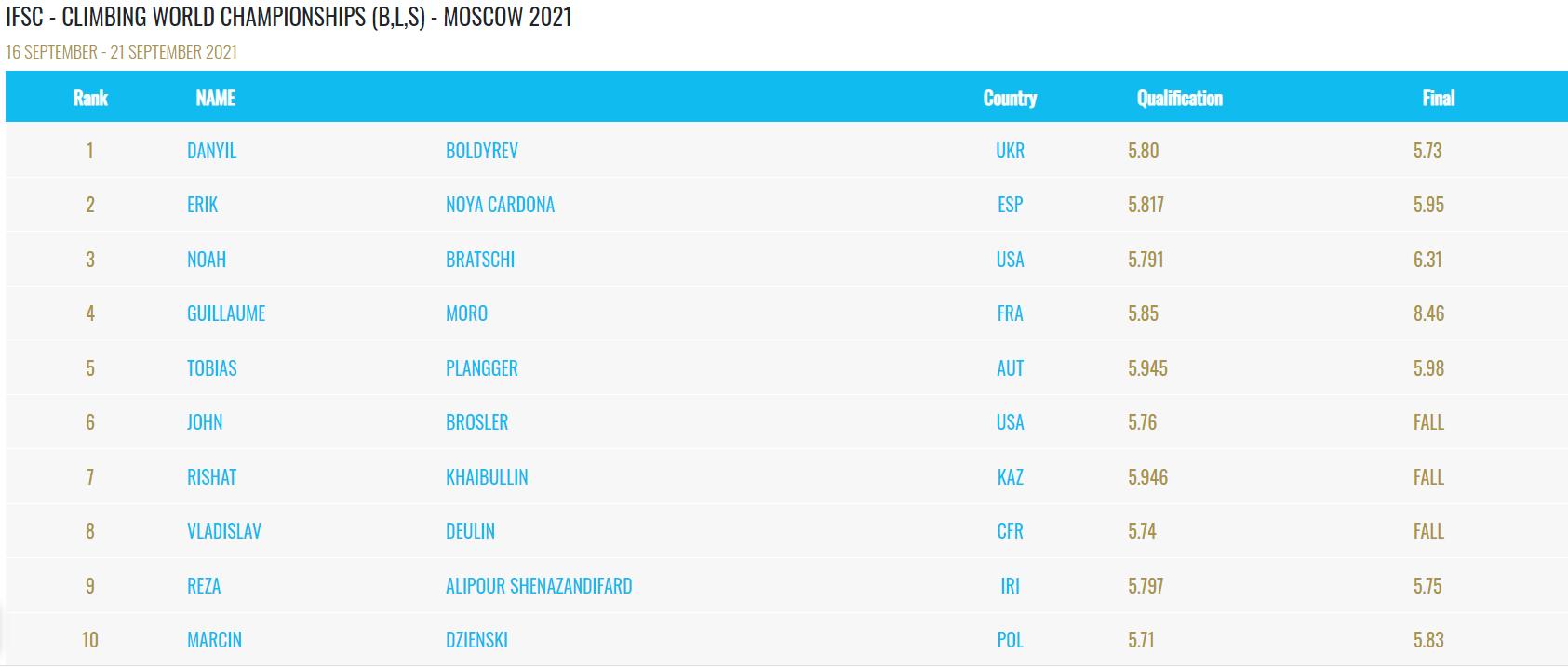 Болдырев выиграл финал с результатом 5,73 секунды