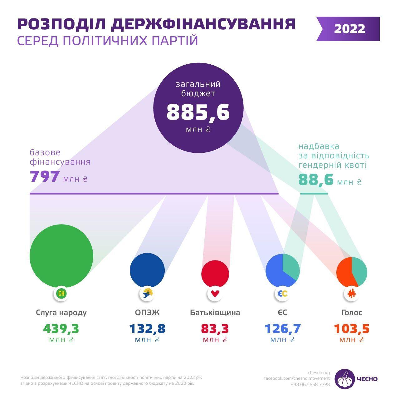 Скільки отримають політичні партії з бюджету-2022