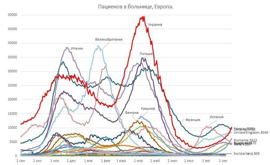 Графік госпіталізацій у Європі.