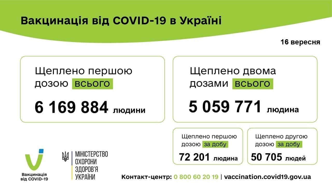 Динамика вакцинации в Украине.
