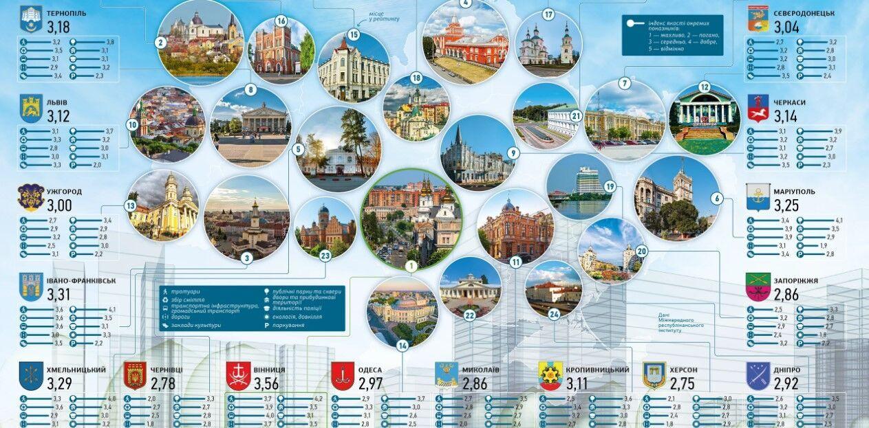 Мариуполь попал в десятку лучших городов Украины по качеству жизни