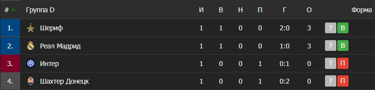 Таблиця групи D