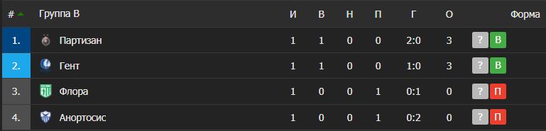 Таблиця групи B