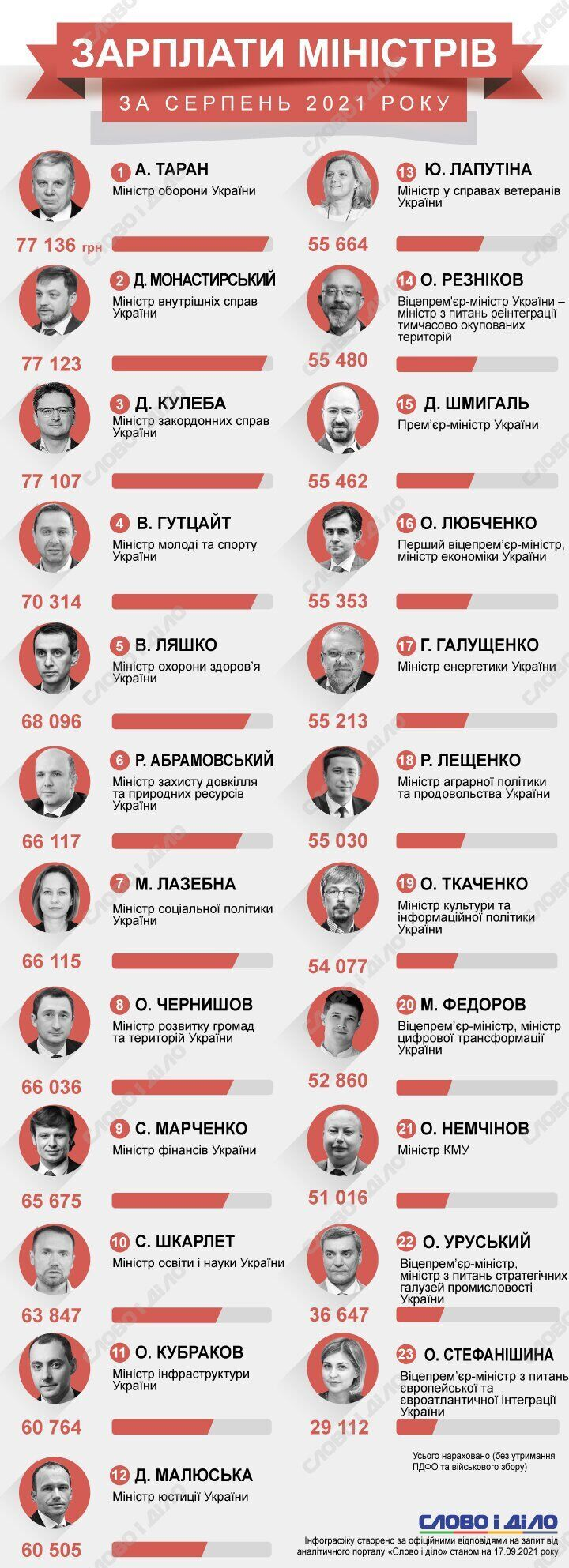 Скільки заробили українські міністри