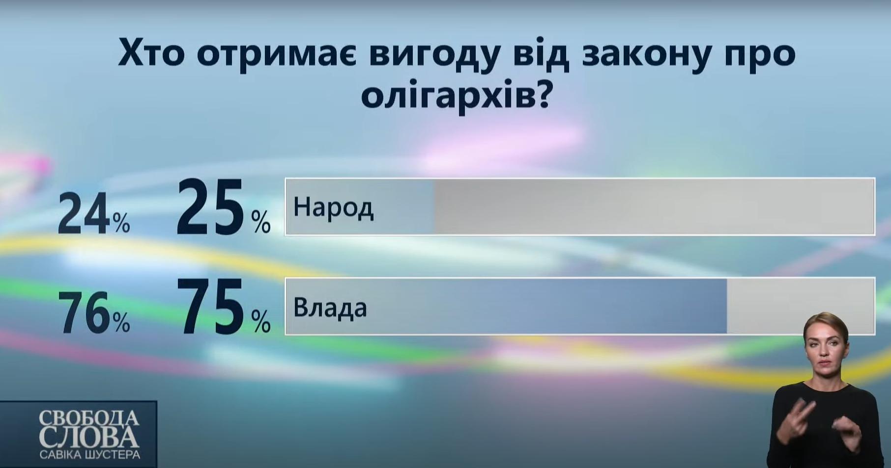 Результати опитування.
