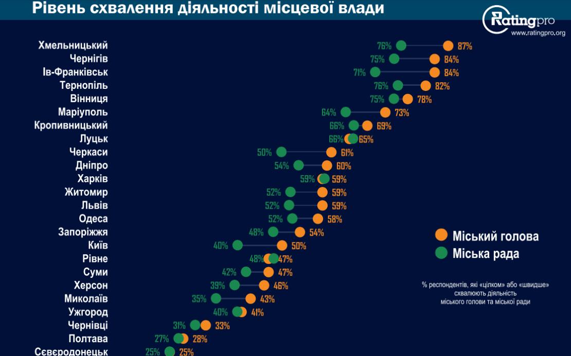 В рейтинге оценки местной власти Днепр обошел Киев, Одессу и Запорожье
