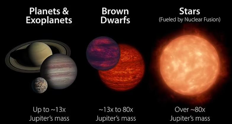 Размеры планет, коричневого карлика и звезды