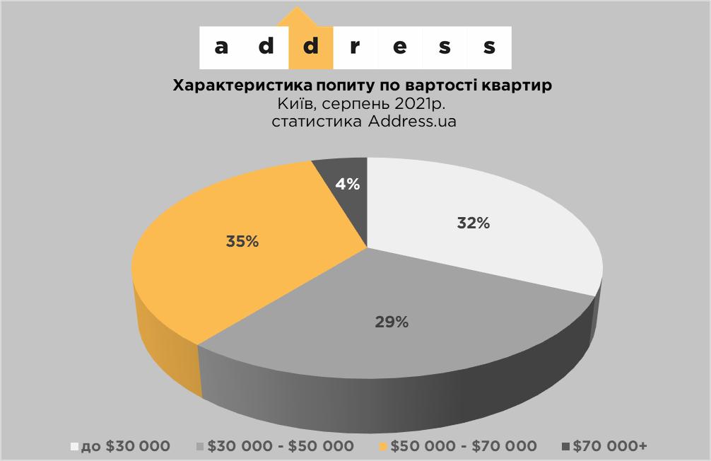 Найбільший попит мали квартири в ціновому діапазоні 50-70 тисяч доларів