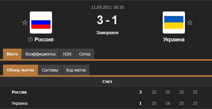 Россия - Украина результат матча
