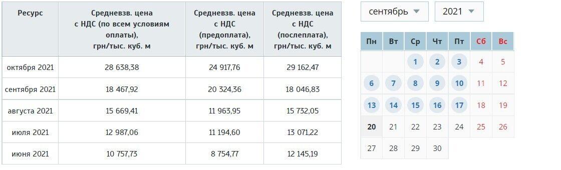 Сколько стоит газ в Украине