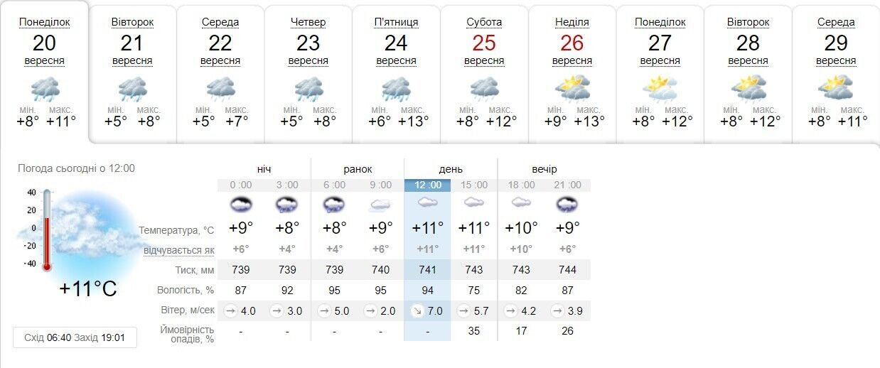 Прогноз погоди в Києві.