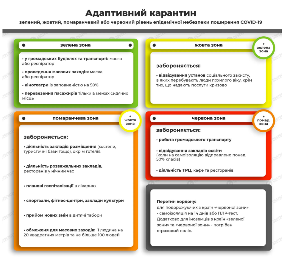 Адаптивний карантин в Україні
