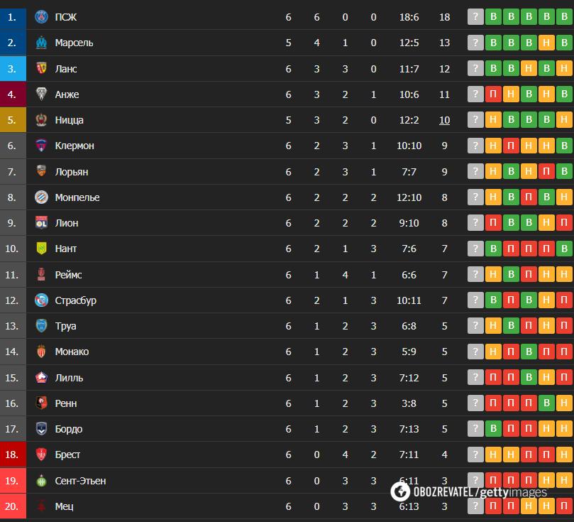 Таблица чемпионата Франции
