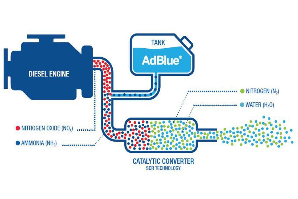 Принцип дії системи SCR (Selective Catalytic Reduction) заснований на хімічній реакції