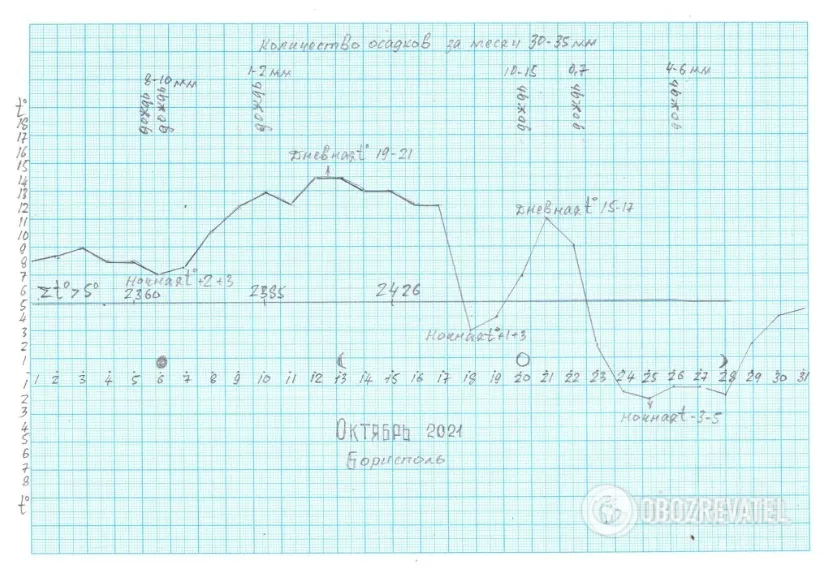 Прогноз погоды Леонида Горбаня на октябрь 2021 года для центра Украины