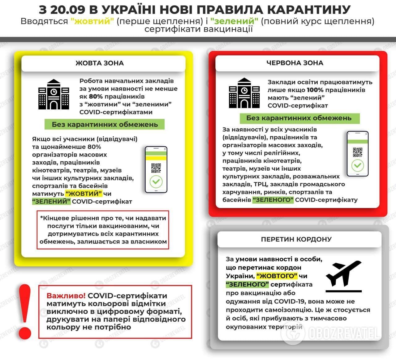 """С 23 сентября на всей территории Украины будет установлен """"желтый"""" уровень эпидемической опасности"""