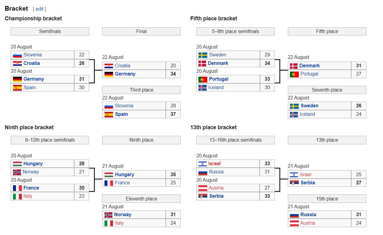Результаты Евро-2021 до 19 лет по гандболу