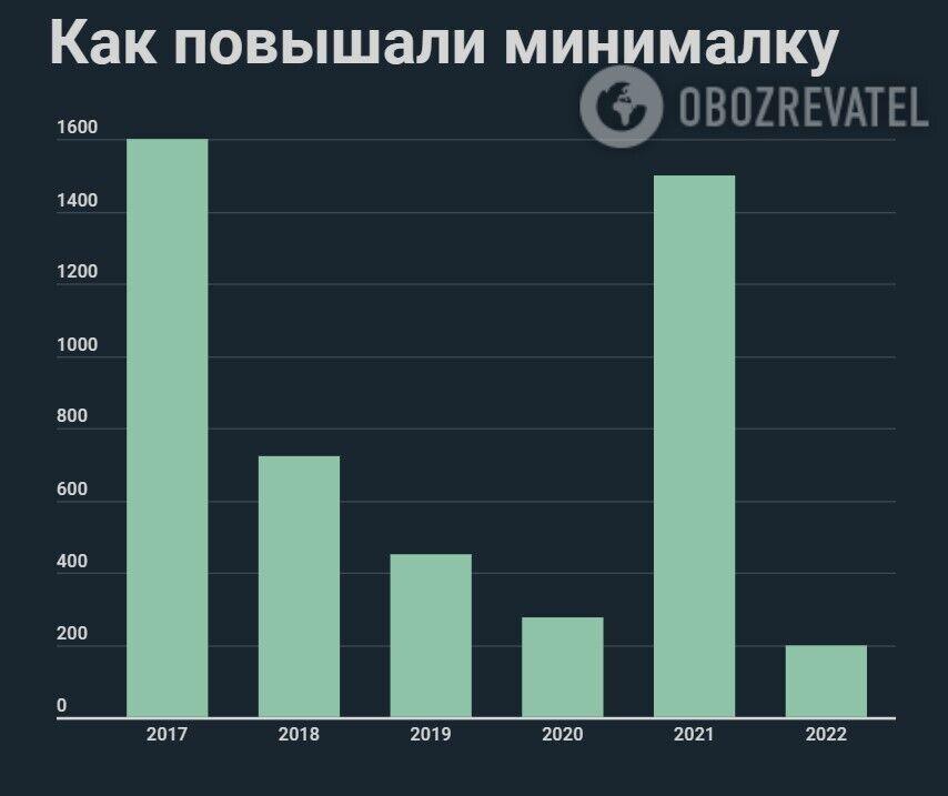 Як росла мінімалка в Україні