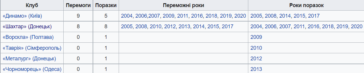 Статистика Суперкубка Украины