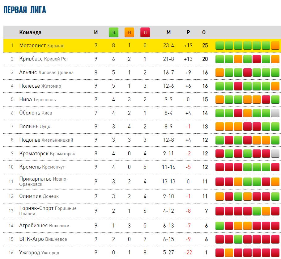Таблица Первой лиги Украины