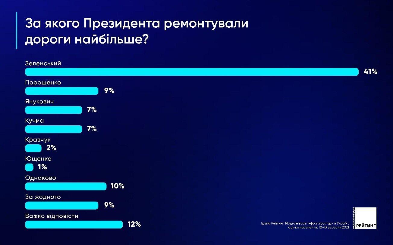 41% украинский считают, что при Зеленском дороги ремонтируют больше всего