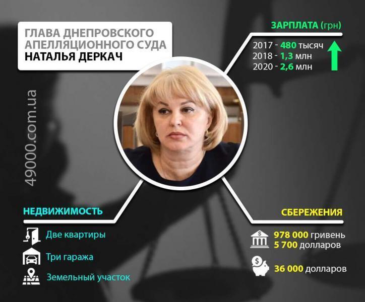 Судья Днепровского апелляционного суда Наталья Деркач