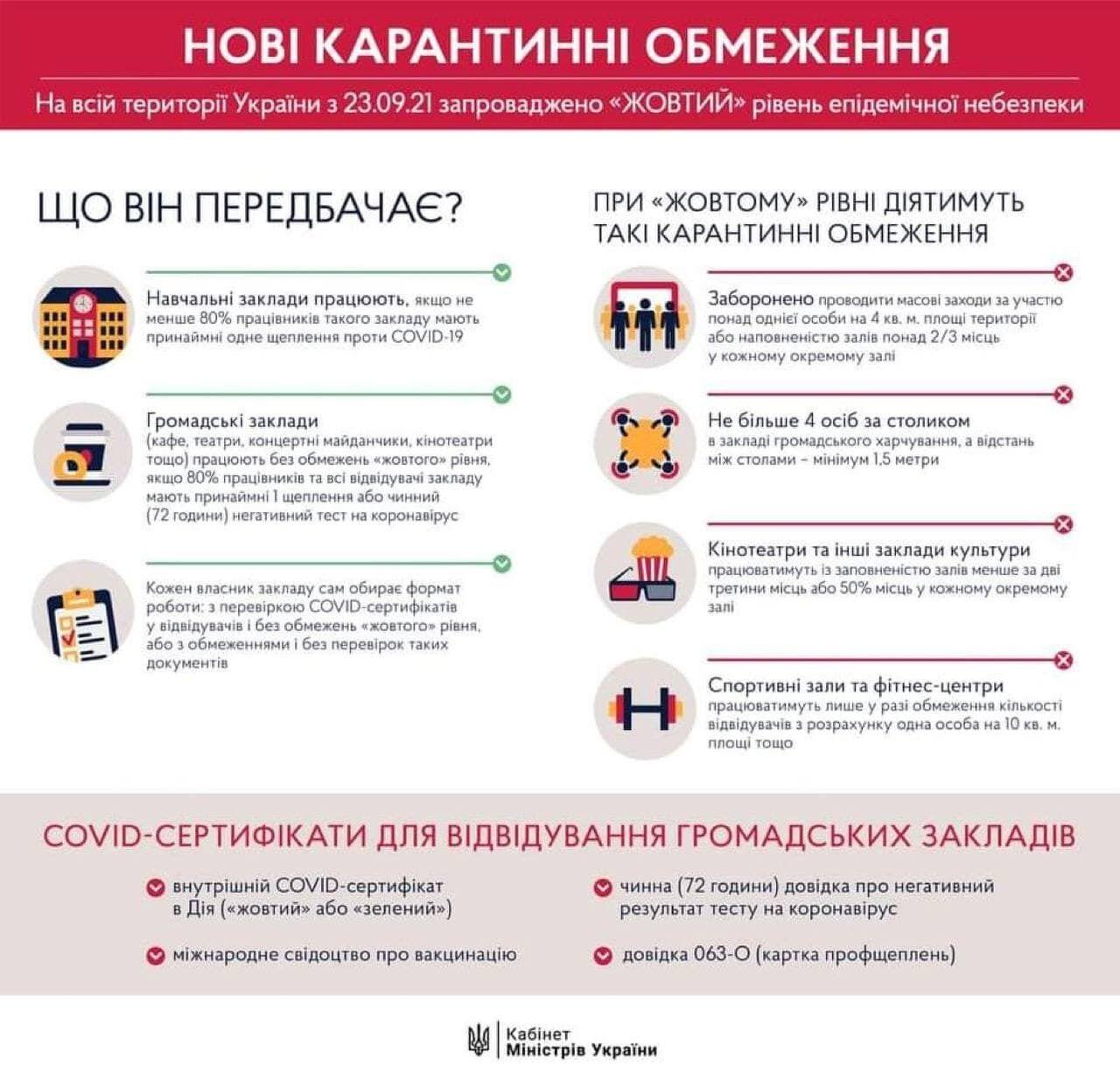 В Україні вступили в силу нові карантинні правила.
