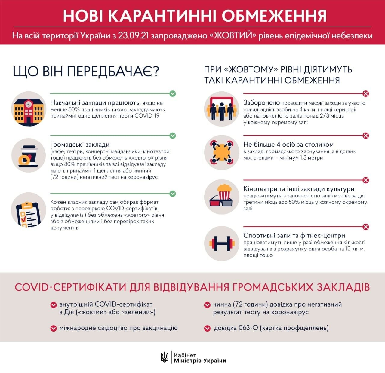 Ограничения для бизнеса в Украине.