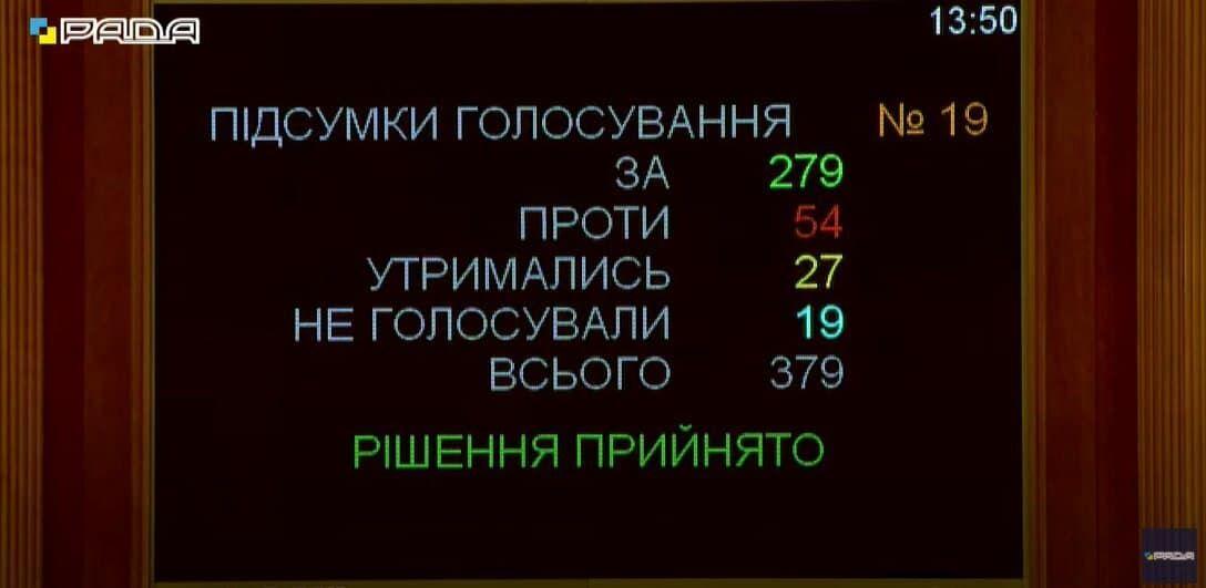 За документ проголосувало 279 нардепів